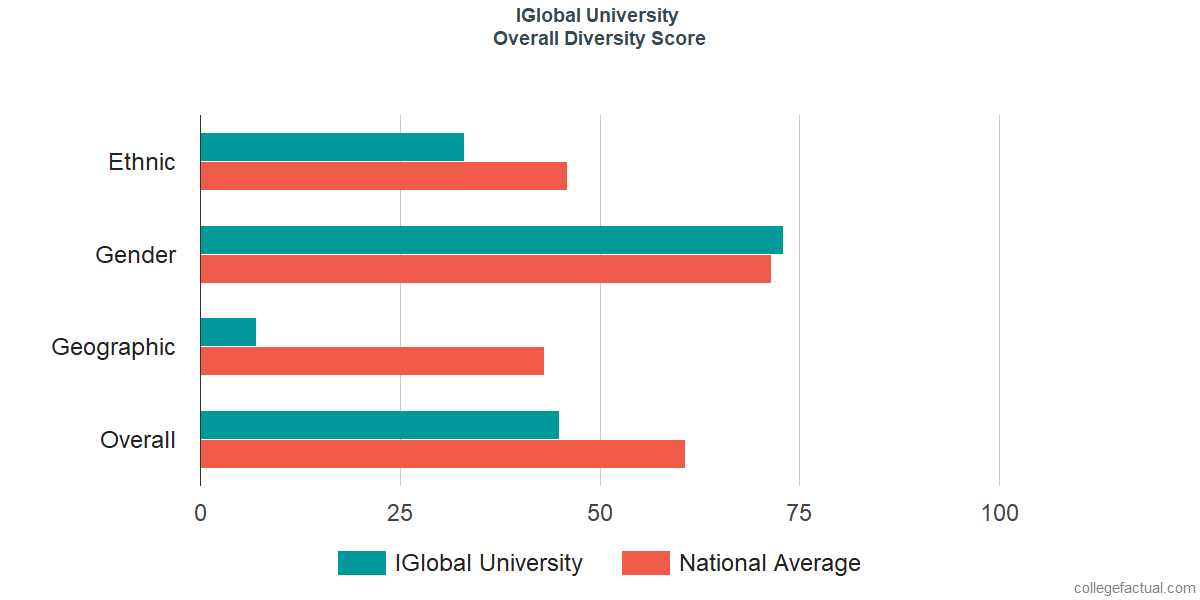 Overall Diversity at IGlobal University