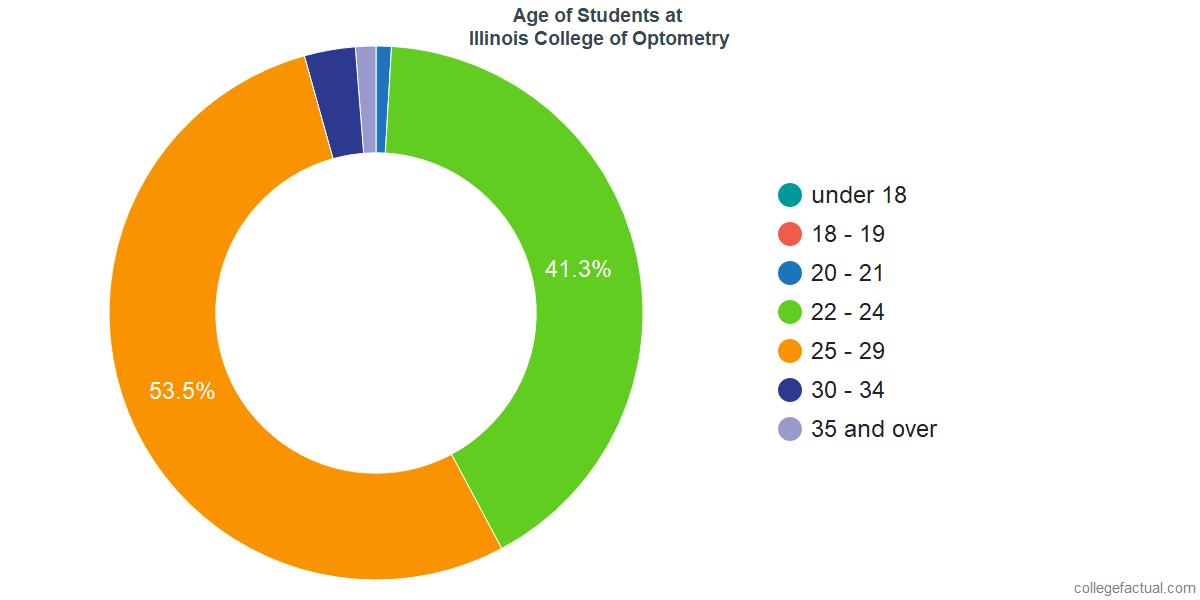 Age of Undergraduates at Illinois College of Optometry