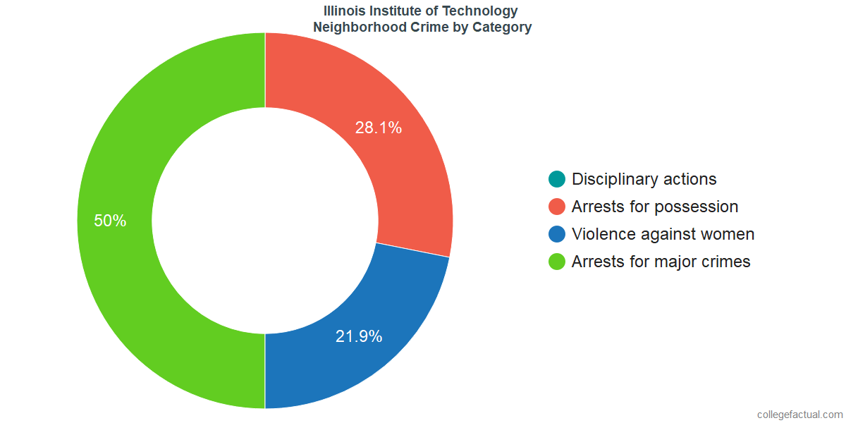 Chicago Neighborhood Crime and Safety Incidents at Illinois Institute of Technology by Category