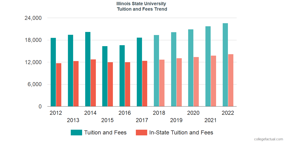 Tuition and Fees Trends at Illinois State University