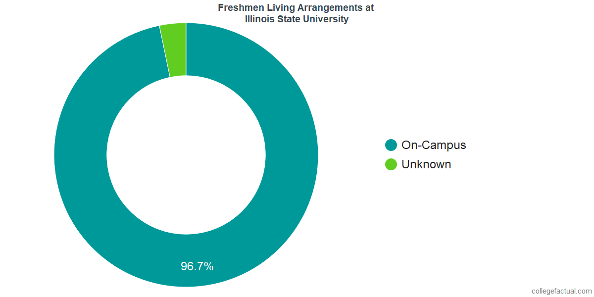 Freshmen Living Arrangements at Illinois State University
