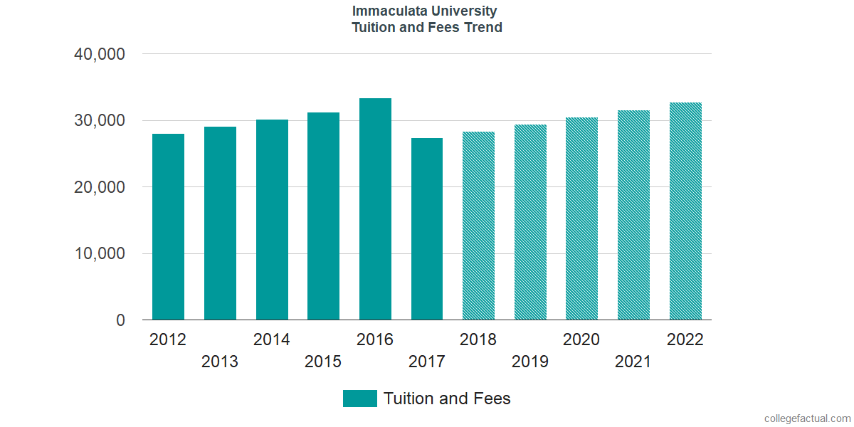 Tuition and Fees Trends at Immaculata University