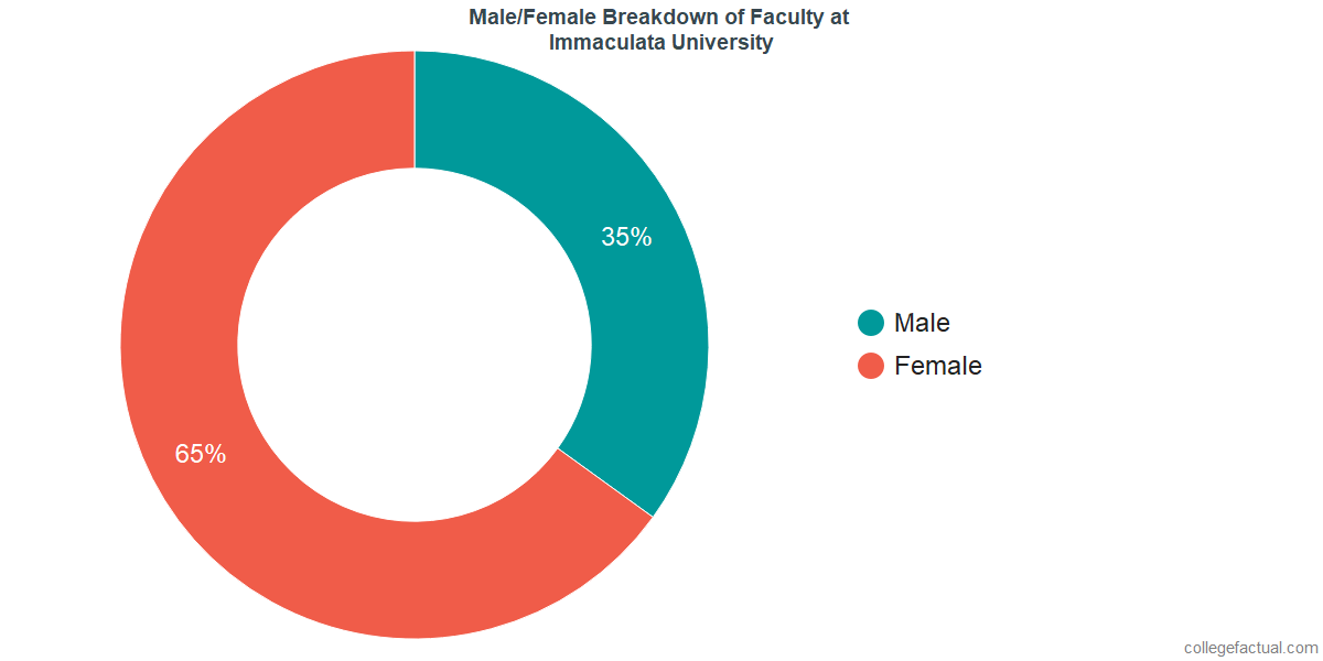 Male/Female Diversity of Faculty at Immaculata University