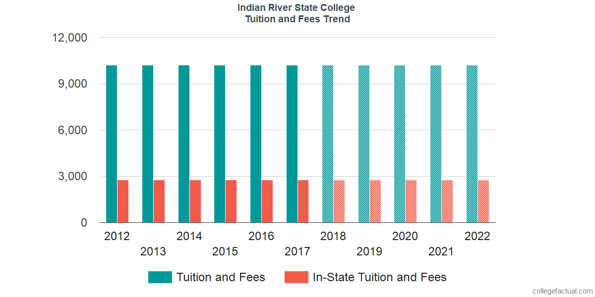 Tuition and Fees Trends at Indian River State College
