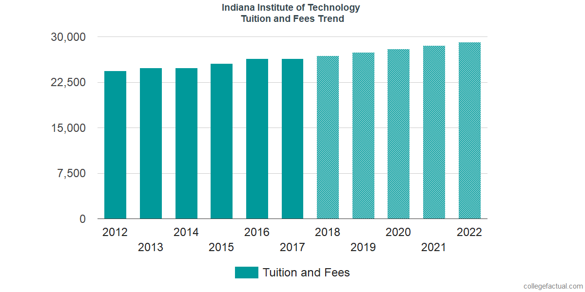 Tuition and Fees Trends at Indiana Institute of Technology