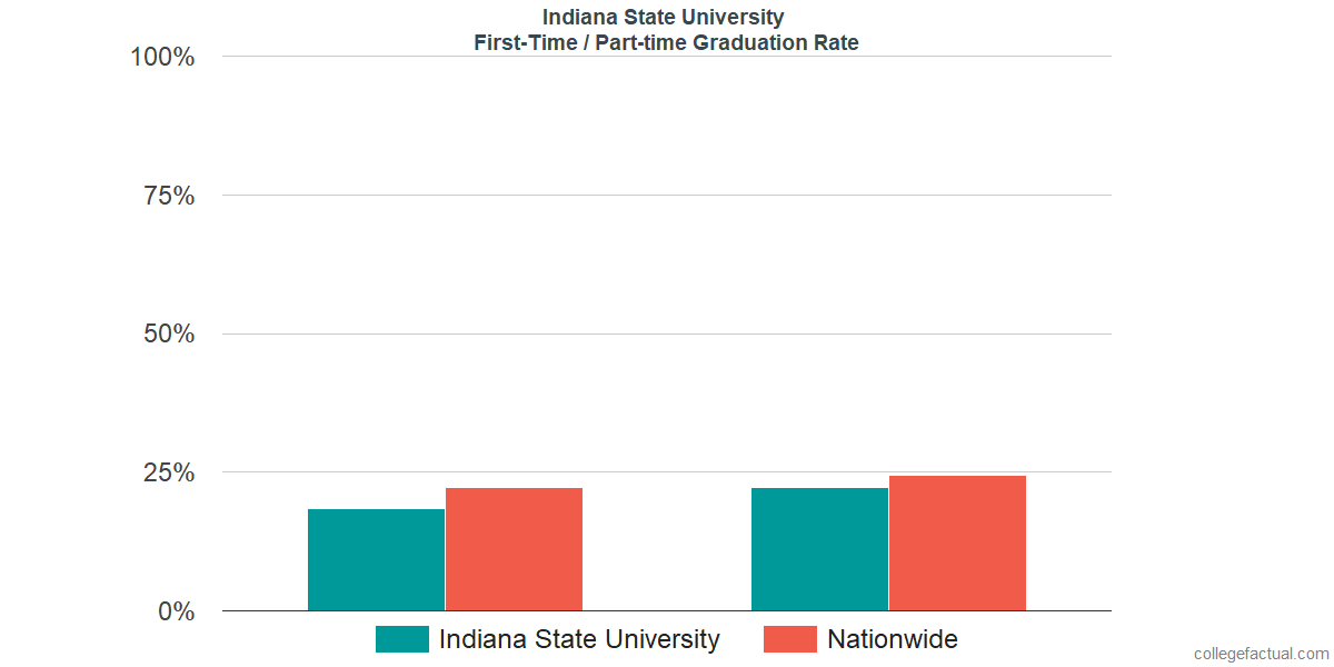 Graduation rates for first-time / part-time students at Indiana State University