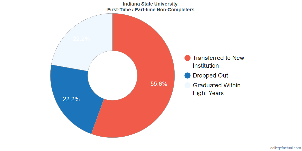 Non-completion rates for first-time / part-time students at Indiana State University