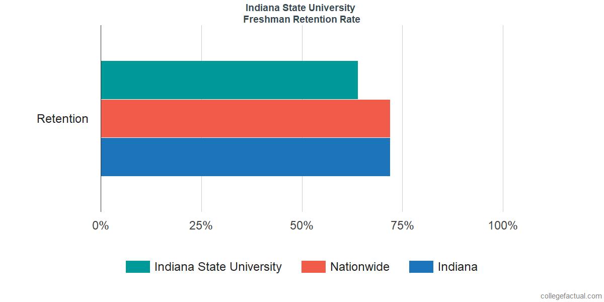 Indiana State UniversityFreshman Retention Rate