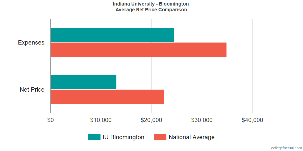 Net Price Comparisons at Indiana University - Bloomington