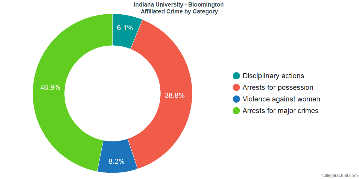 Off-Campus (affiliated) Crime and Safety Incidents at Indiana University - Bloomington by Category