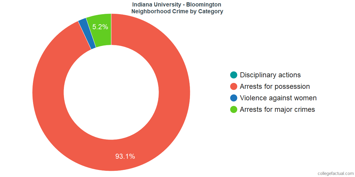 Bloomington Neighborhood Crime and Safety Incidents at Indiana University - Bloomington by Category