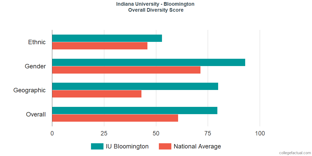 Overall Diversity at Indiana University - Bloomington
