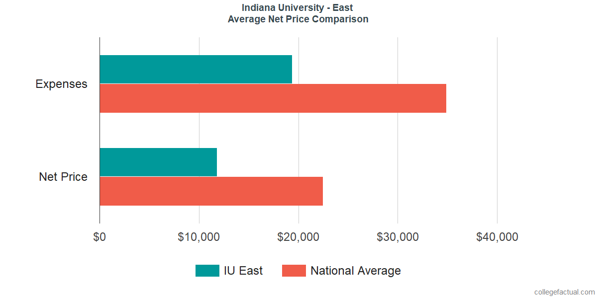 Net Price Comparisons at Indiana University - East