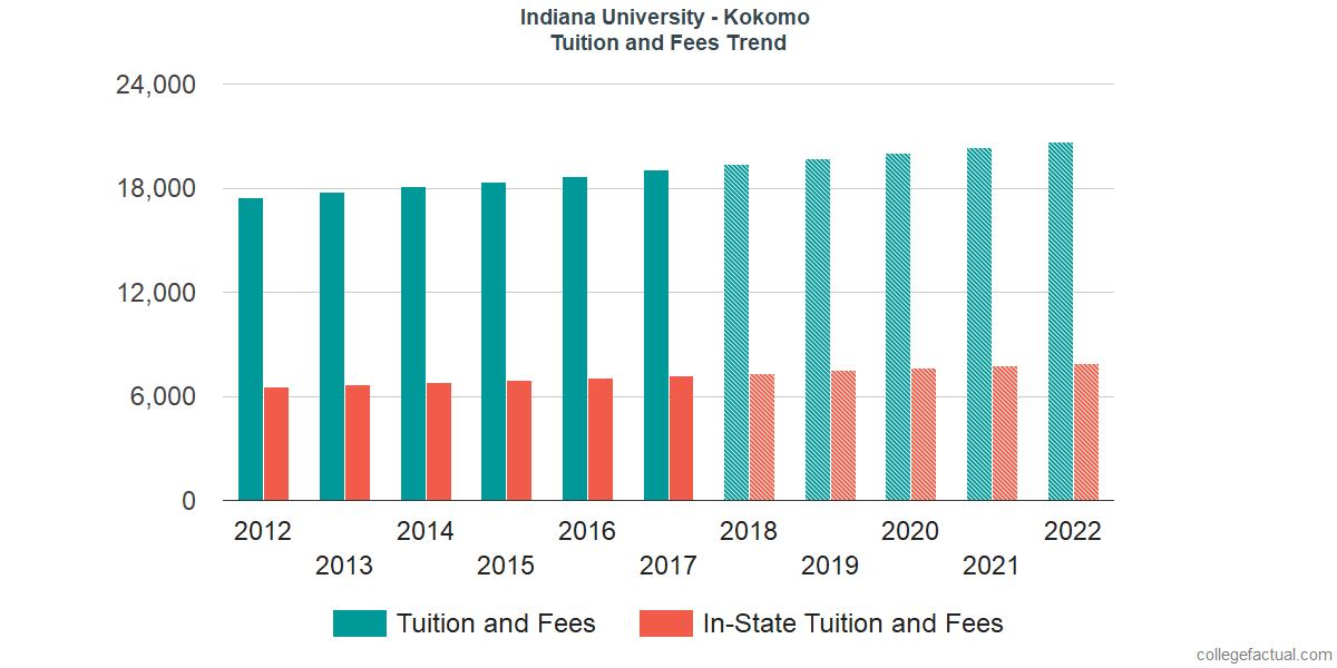 Tuition and Fees Trends at Indiana University - Kokomo