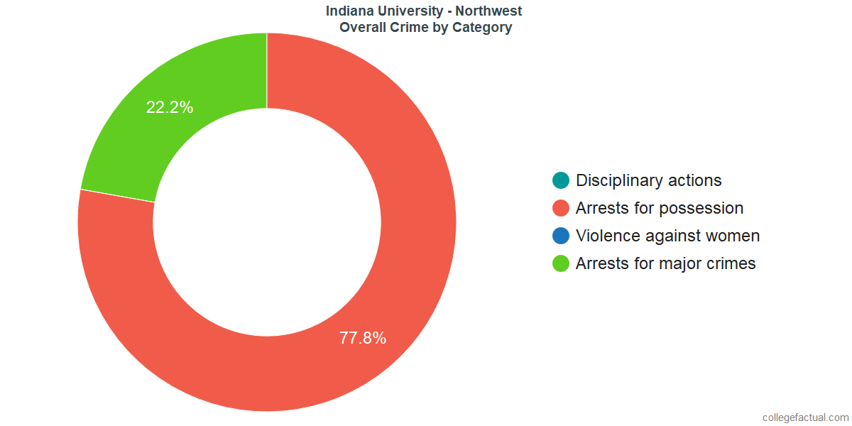 Overall Crime and Safety Incidents at Indiana University - Northwest by Category