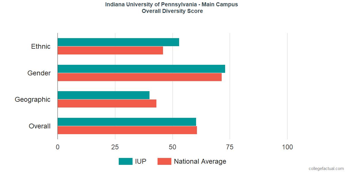 Overall Diversity at Indiana University of Pennsylvania - Main Campus