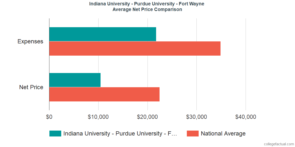 Net Price Comparisons at Indiana University - Purdue University - Fort Wayne