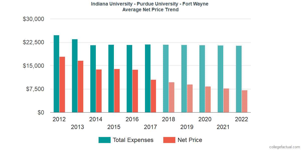 Net Price Trends at Indiana University - Purdue University - Fort Wayne
