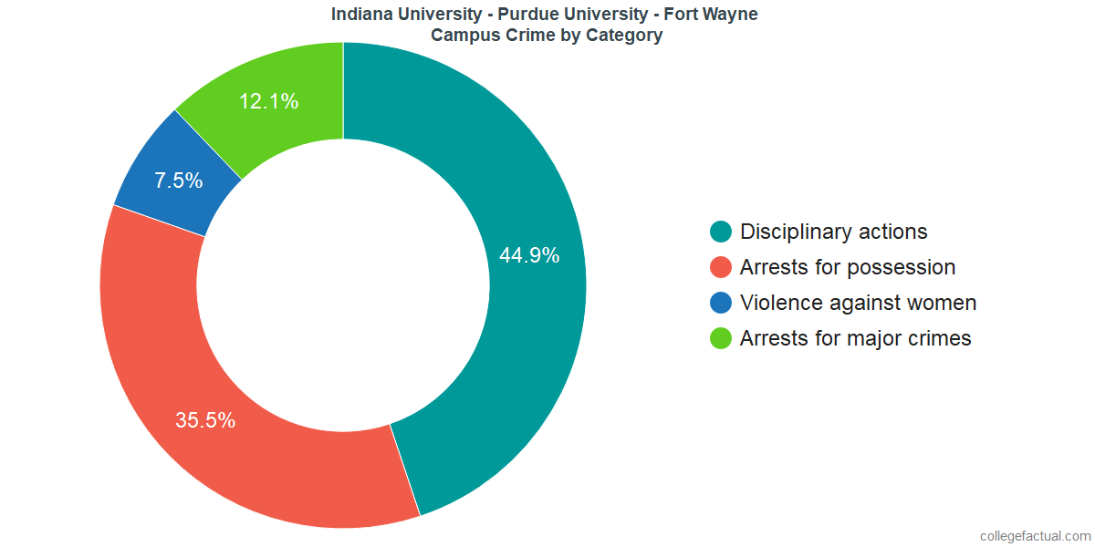 On-Campus Crime and Safety Incidents at Indiana University - Purdue University - Fort Wayne by Category