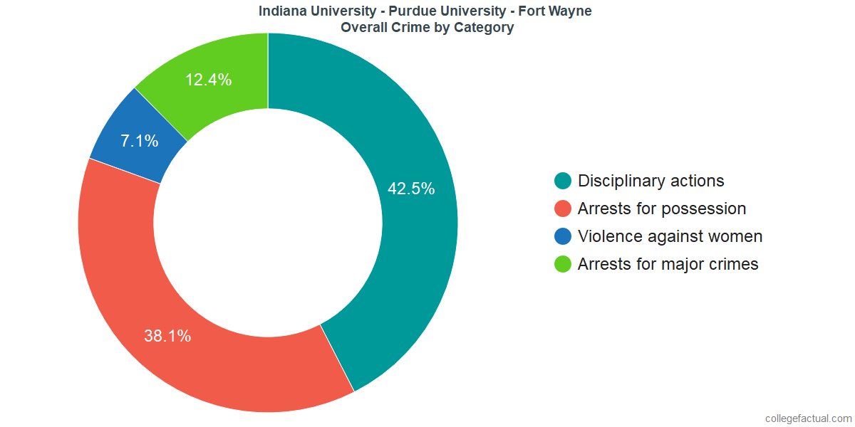 Overall Crime and Safety Incidents at Indiana University - Purdue University - Fort Wayne by Category