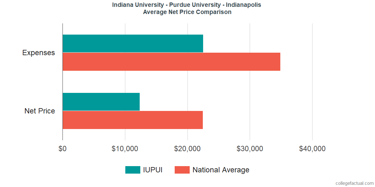 Net Price Comparisons at Indiana University - Purdue University - Indianapolis