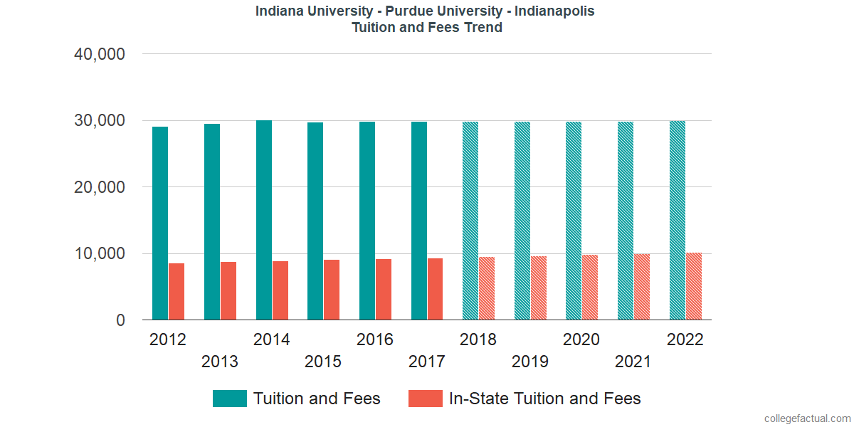 Tuition and Fees Trends at Indiana University - Purdue University - Indianapolis