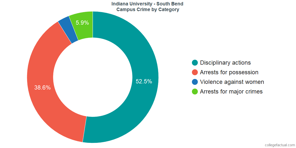 On-Campus Crime and Safety Incidents at Indiana University - South Bend by Category