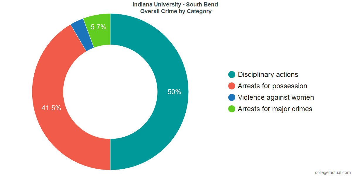 Overall Crime and Safety Incidents at Indiana University - South Bend by Category