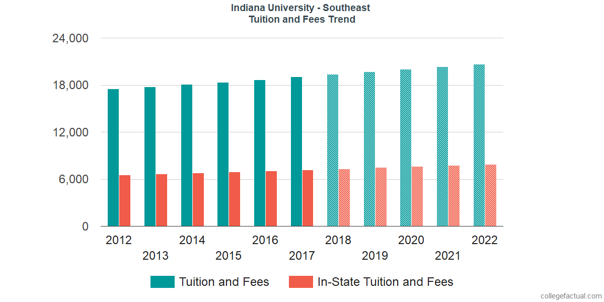 Tuition and Fees Trends at Indiana University - Southeast