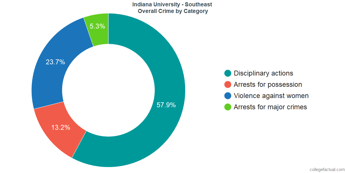 Overall Crime and Safety Incidents at Indiana University - Southeast by Category