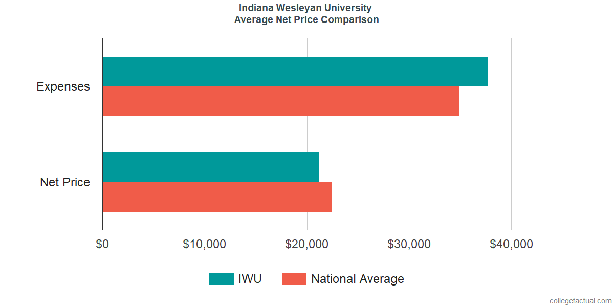 Net Price Comparisons at Indiana Wesleyan University