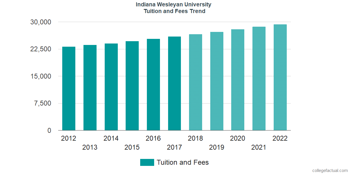 Tuition and Fees Trends at Indiana Wesleyan University