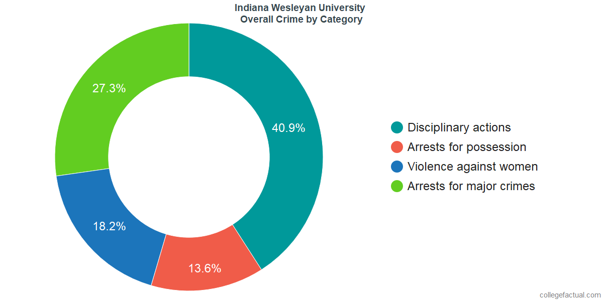 Overall Crime and Safety Incidents at Indiana Wesleyan University by Category