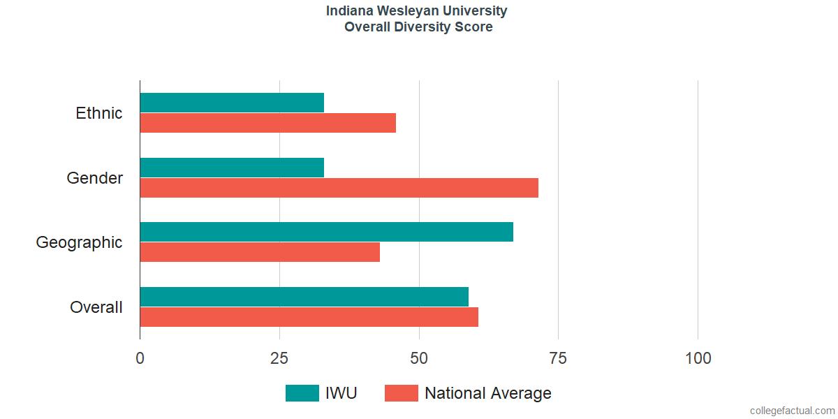 Overall Diversity at Indiana Wesleyan University