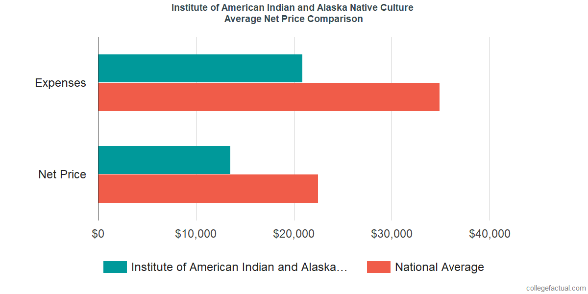 Net Price Comparisons at Institute of American Indian and Alaska Native Culture and Arts Development