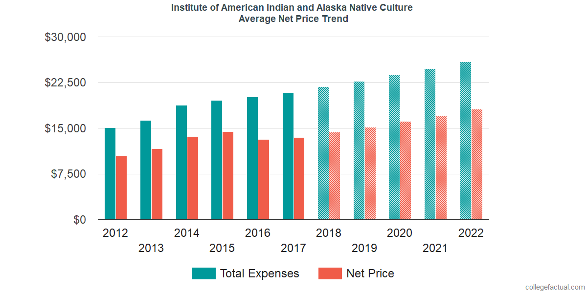 Net Price Trends at Institute of American Indian and Alaska Native Culture and Arts Development
