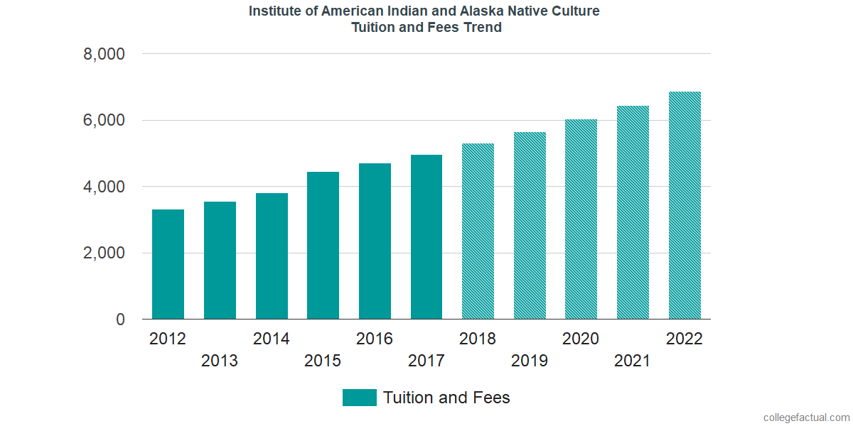Tuition and Fees Trends at Institute of American Indian and Alaska Native Culture and Arts Development