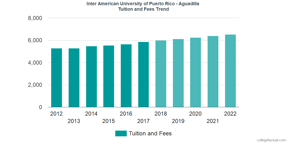 Tuition and Fees Trends at Inter American University of Puerto Rico - Aguadilla