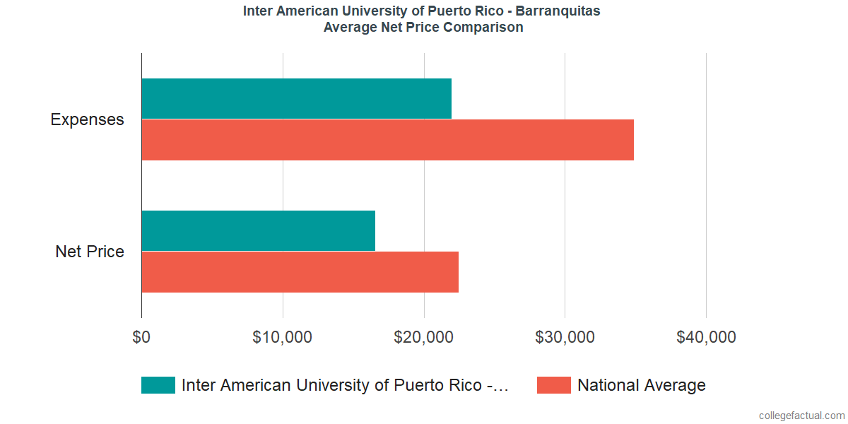 Net Price Comparisons at Inter American University of Puerto Rico - Barranquitas