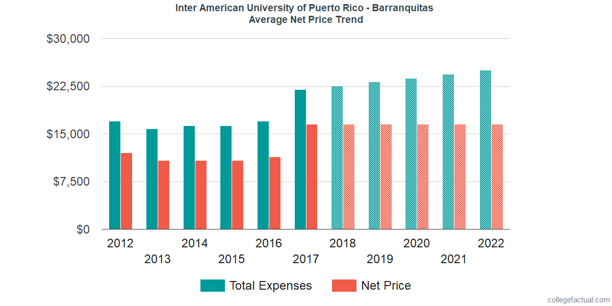 Net Price Trends at Inter American University of Puerto Rico - Barranquitas