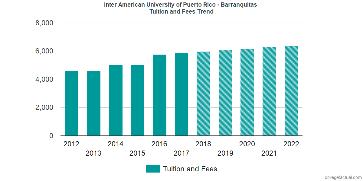 Tuition and Fees Trends at Inter American University of Puerto Rico - Barranquitas