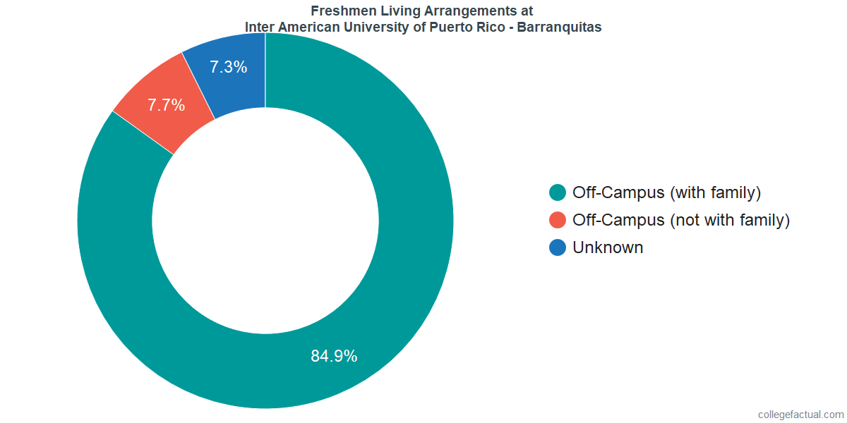 Freshmen Living Arrangements at Inter American University of Puerto Rico - Barranquitas