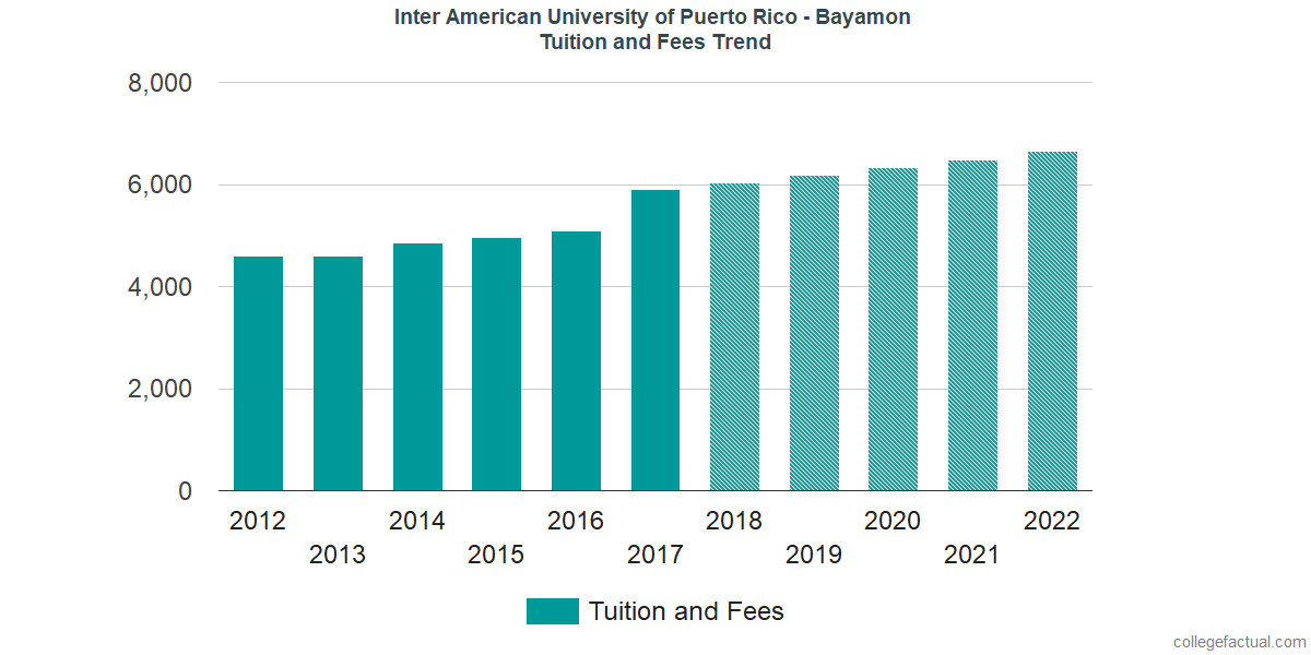 Tuition and Fees Trends at Inter American University of Puerto Rico - Bayamon