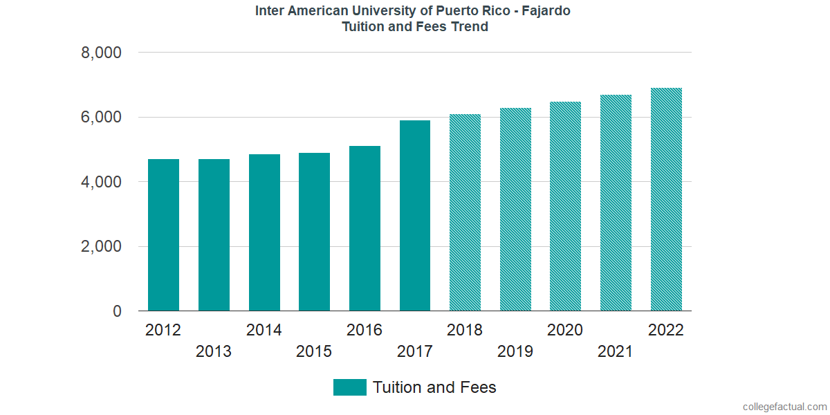 Tuition and Fees Trends at Inter American University of Puerto Rico - Fajardo