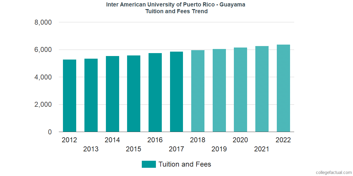 Tuition and Fees Trends at Inter American University of Puerto Rico - Guayama