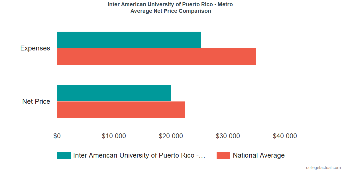 Net Price Comparisons at Inter American University of Puerto Rico - Metro