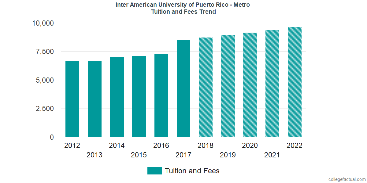 Tuition and Fees Trends at Inter American University of Puerto Rico - Metro