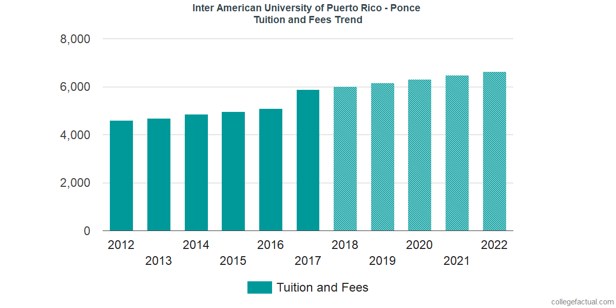 Tuition and Fees Trends at Inter American University of Puerto Rico - Ponce