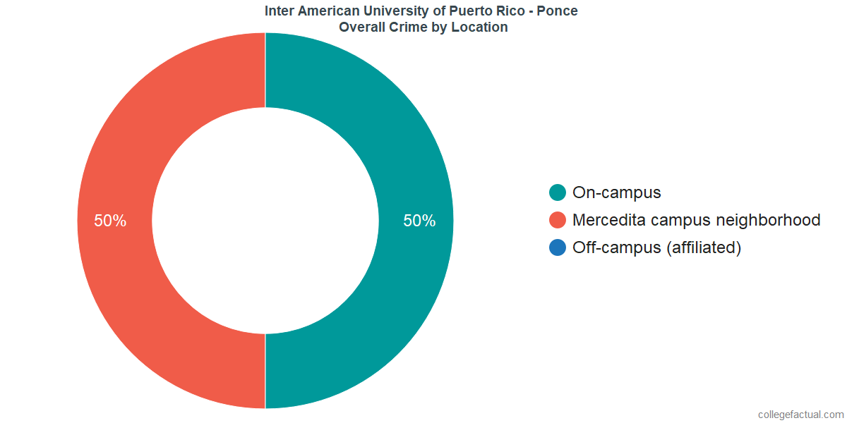 Overall Crime and Safety Incidents at Inter American University of Puerto Rico - Ponce by Location