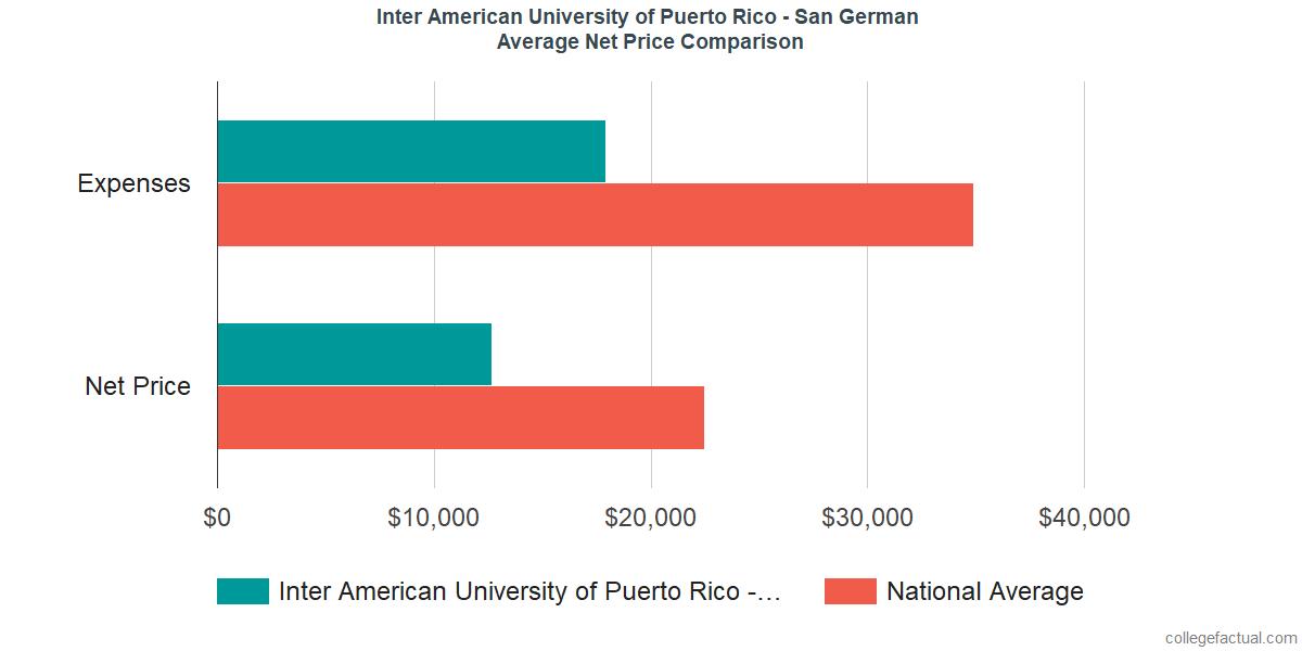 Net Price Comparisons at Inter American University of Puerto Rico - San German